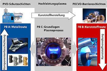 Darstellung der Schnittstellen der verschiedenen Kompetenzbereiche im SFB-TR 87