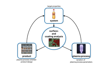 Plasma process development