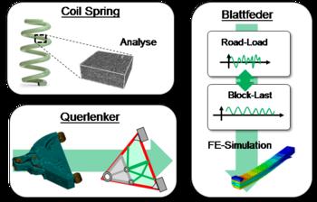 In drei Projekten befasst sich das IKV mit der Auslegung und Optimierung von drei unterschiedlichen Strukturbauteilen