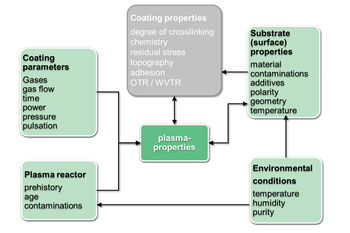 Factors influencing the layer properties