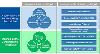 Organisational and technological perspectives of benchmarking (diagram: IKV/WZL)