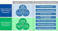 Organisatorische und technologische Perspektiven des Benchmarkings