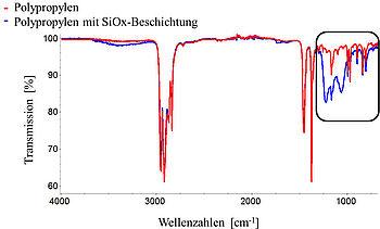 Vergleich von IR-Spektren zum Nachweis von plasmapolymerisierten Beschichtungen