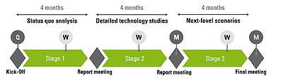 Ablauf der 12monatigen SMC-Studie