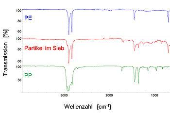 IR-Analyse der Partikel im Schmelzefilter