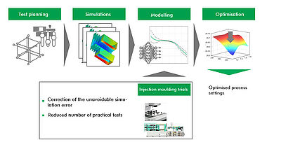 Concept for a combined learning process on the basis of simulation data