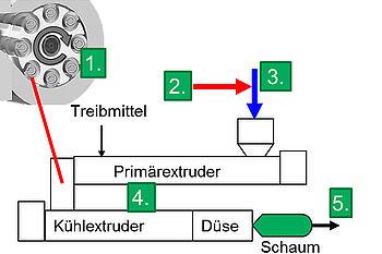 Schematische Darstellung des Schaum-MRS-Reaktors