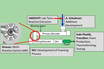 Foam MRS reactor