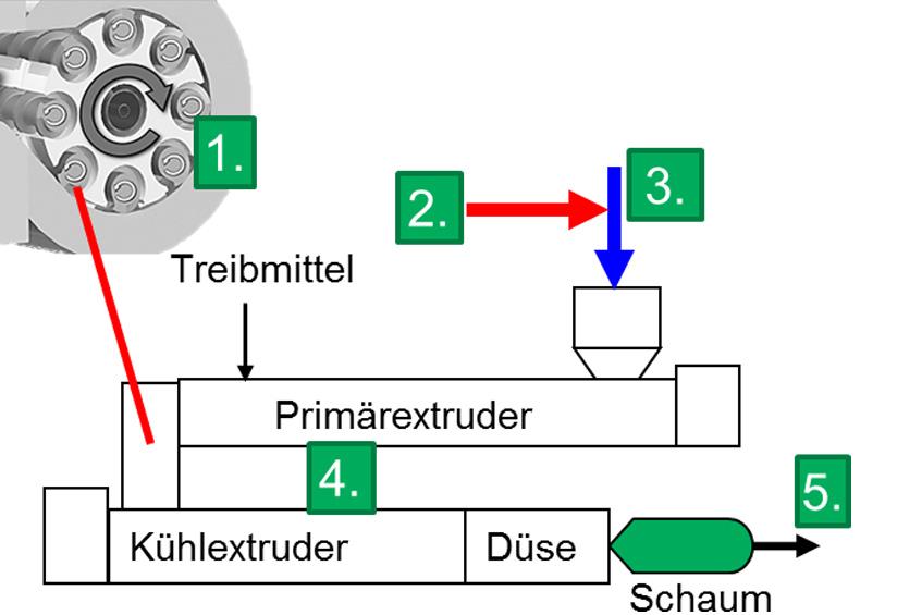 Schaum-MRS-Reaktor