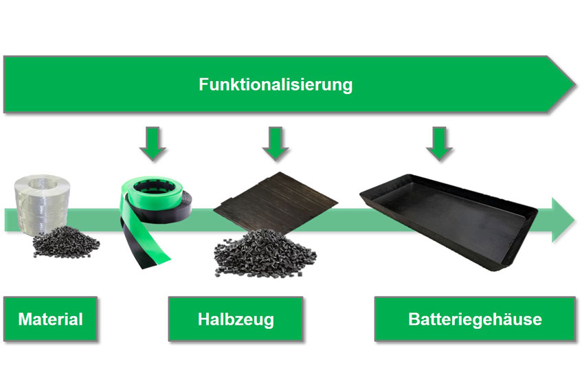 Entwicklung funktionalisierter, UD-FVK Halbzeuge