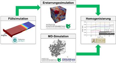 Multiskalensimulationskette – Konzept zur integrativen Simulation von Materialeigenschaften