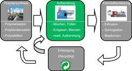 Aufgabenspektrum der Kunststoffaufbereitung