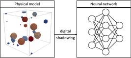 Übertragungsablauf des digitalen Schattens