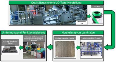 UD-Tape-Wertschöpfungskette am IKV