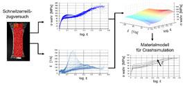 Visualisierung einer Methodik zur experimentellen Materialcharakterisierung