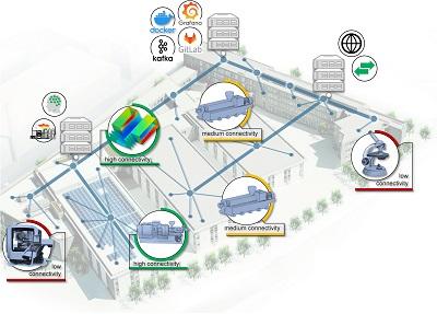 Aktuelle Konnektivität der verfügbaren Maschinen- und Anlagentechnik zu verschiede-nen Software-Systemen im IKV