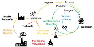 Verwertungspfade für Kunststoffprodukte