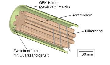 Untersuchung von GFK-Sicherheitshülsen